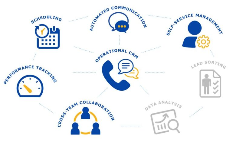 Customer Service CRM: What Benefits to Look For?